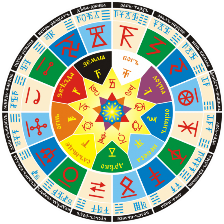 Старинный славянский гороскоп